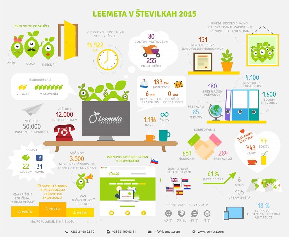 Prevajanje Leemeta v številkah 2015